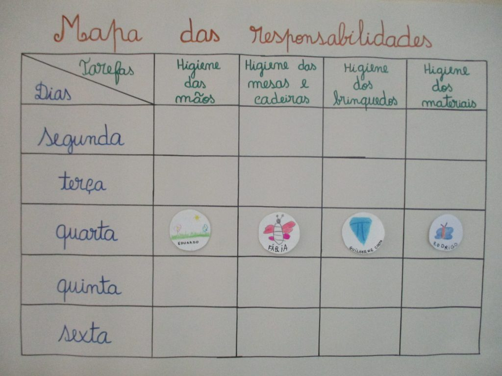 Growing up with Values from Storytelling - Portugal - September 2020 - Month of Responsability - Map of responsibilities